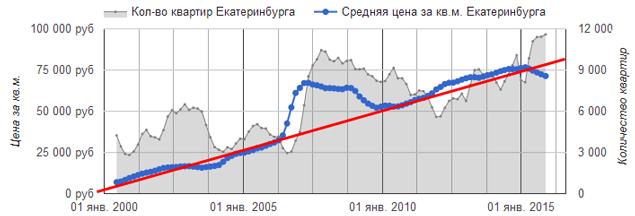 apartment-price-rate
