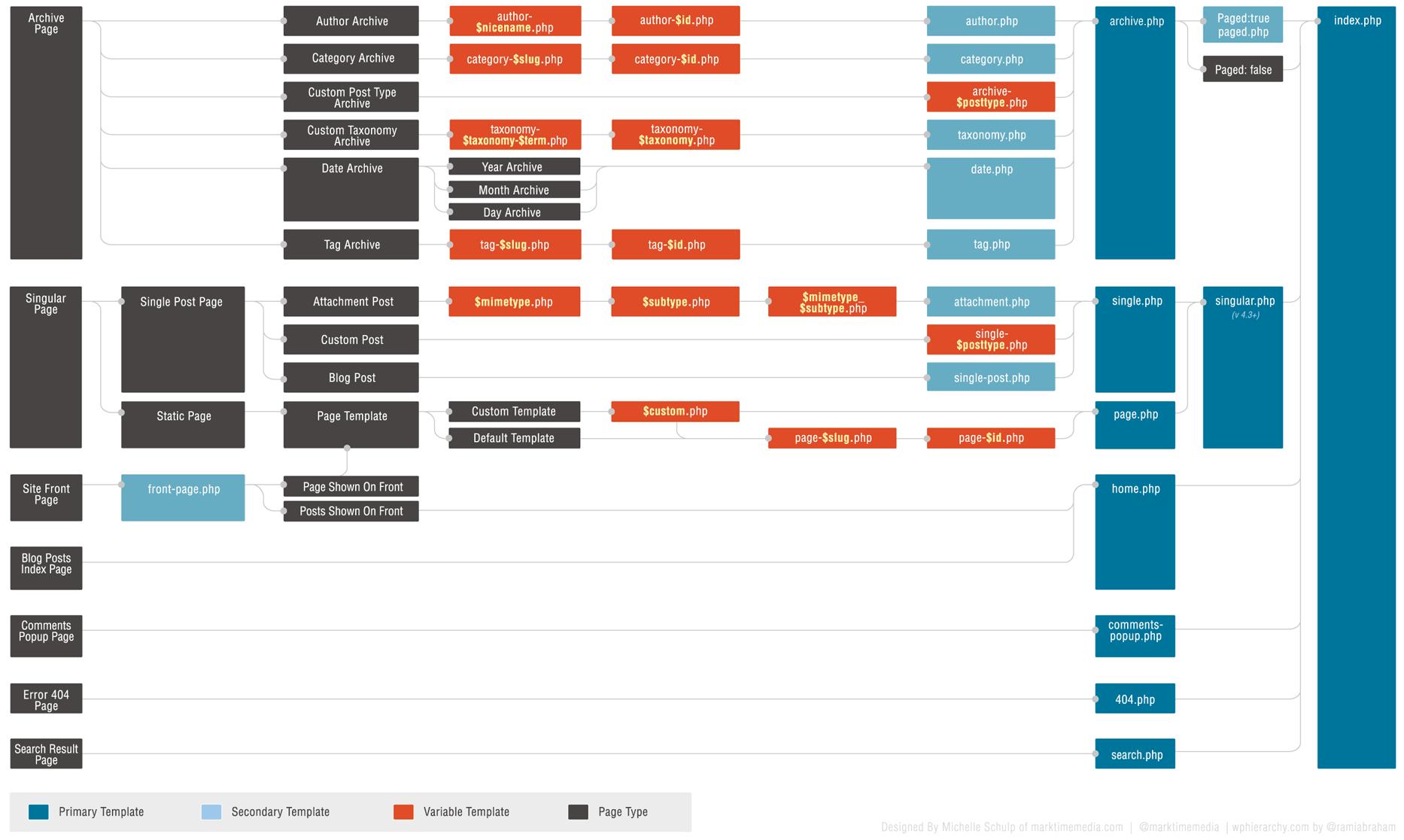 иерархия шаблонов в wordpress template suggestions