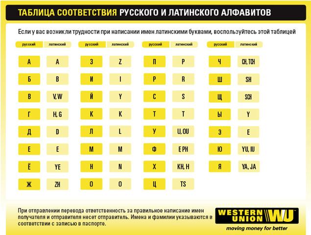Доступные способы перевода денег из США в Россию